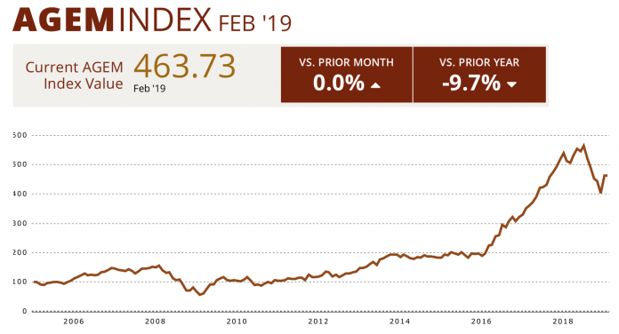 AGEM February Index financials